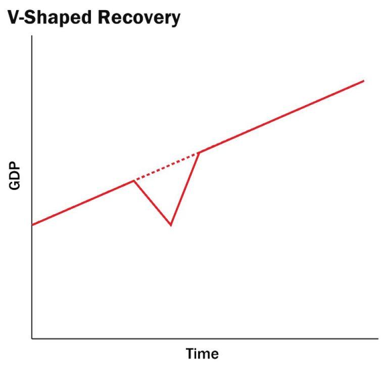 Bear Market Vs Recession