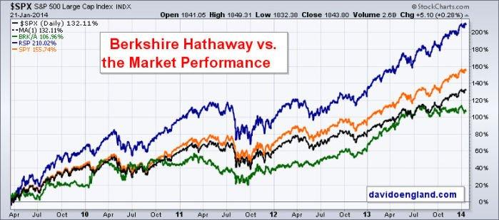 Berkshire Hathaway Performance
