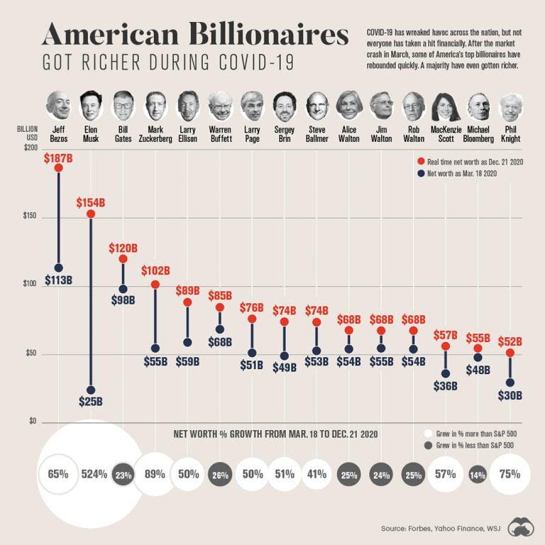 Berkshire Hathaway Yearly Returns