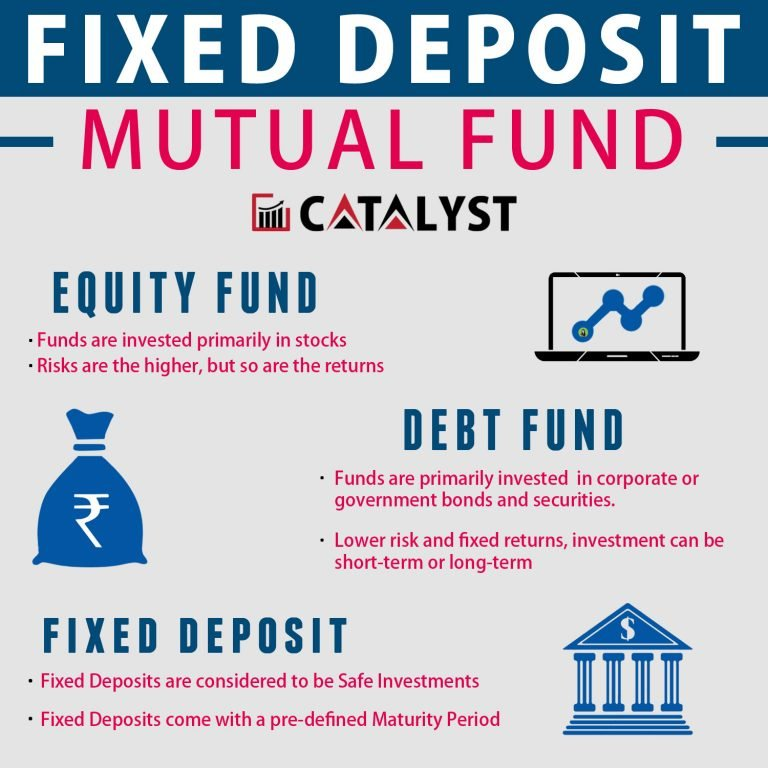 Best Mutual Funds With Low Minimum Investments