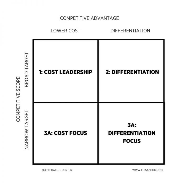 Cash Flows From Operations Formula