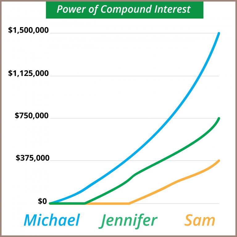 Compound Interest Ira