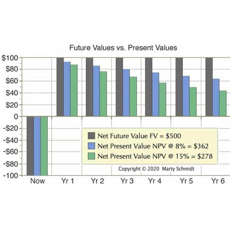 How Do You Calculate Book Value