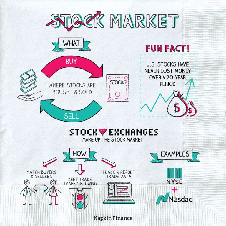 Should I Stay In The Stock Market
