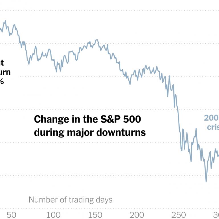 Stock Market Chart 2008