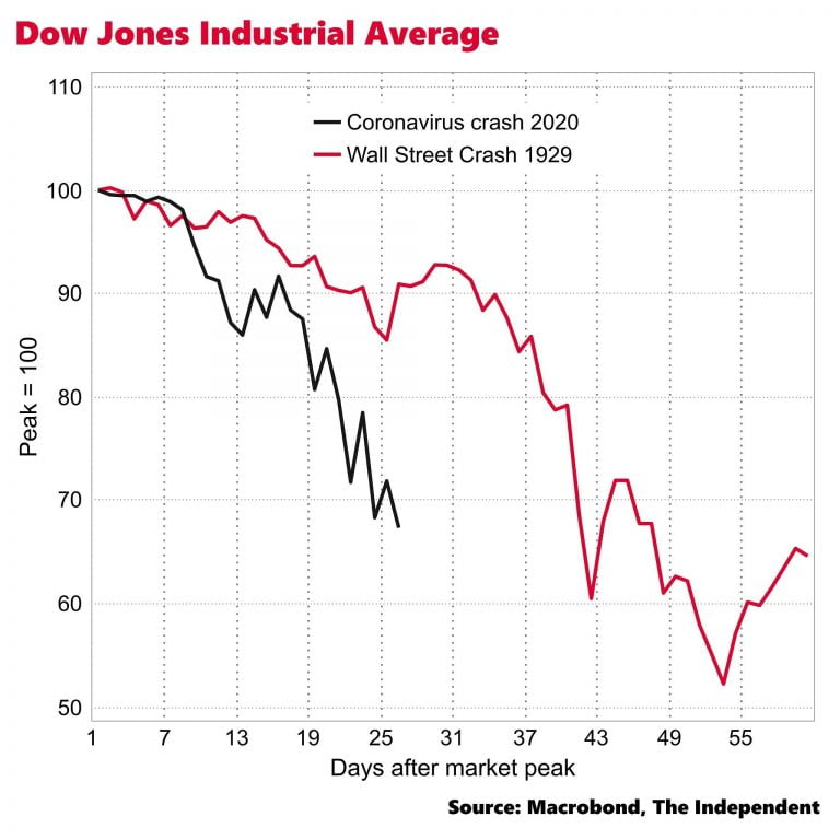 Stock Market Over 100 Years