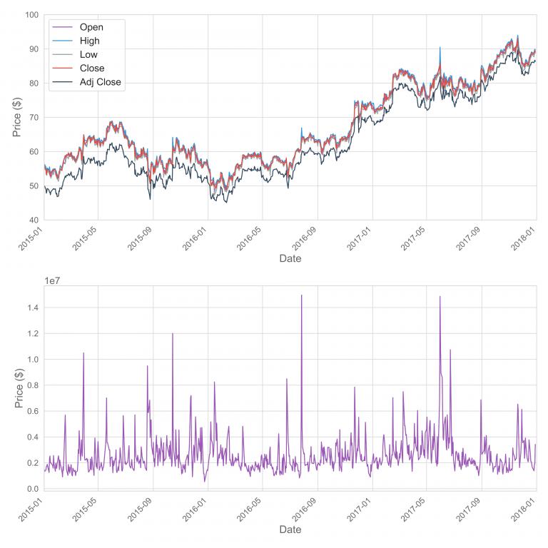 What Determines Stock Prices