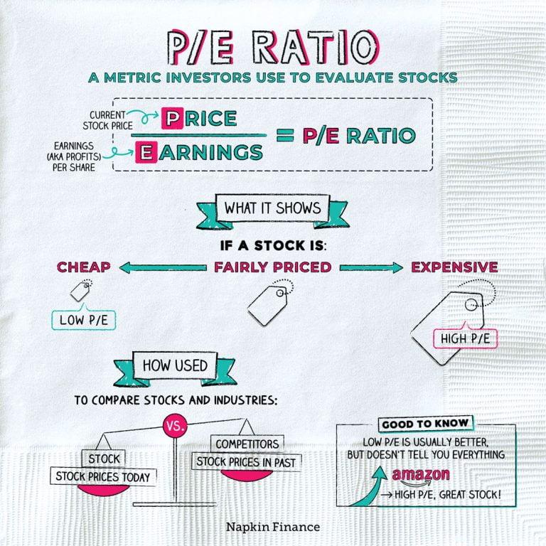 What Is PE In Finance