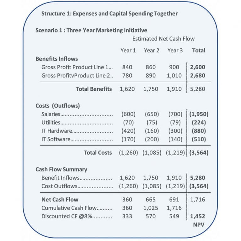 Which Of The Following Best Describes Free Cash Flow