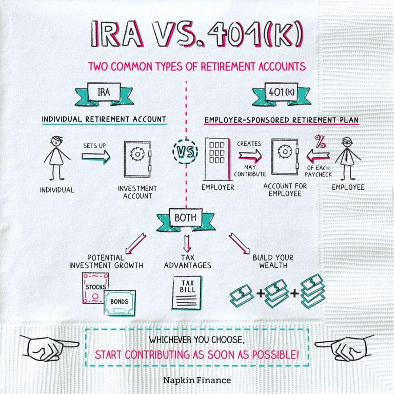 401k Vs Investment Account