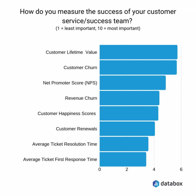 Business Metrics Examples
