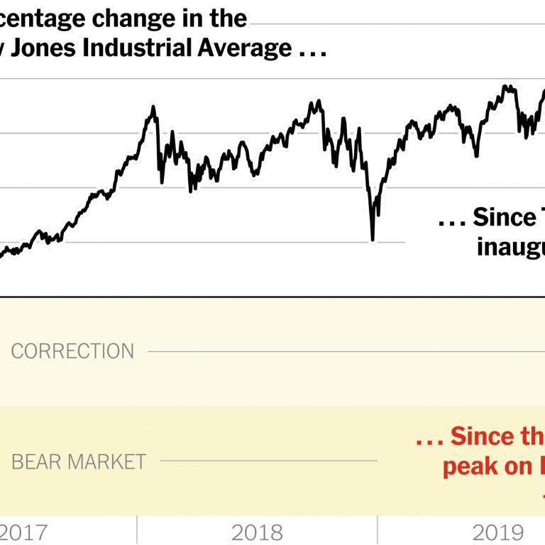 Dow Crash 2016