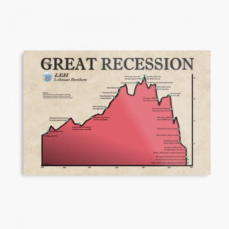 Dow Jones 2008 Crash