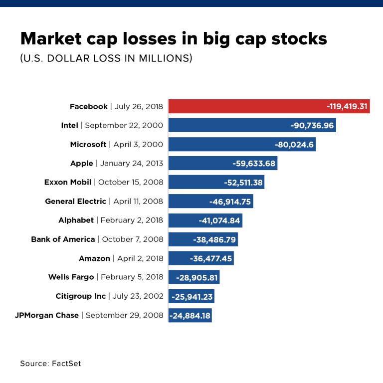 Stock Market Value History