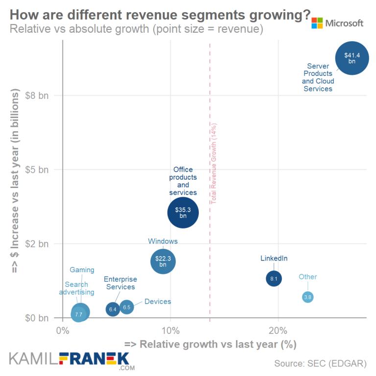 Verizon Annual Revenue