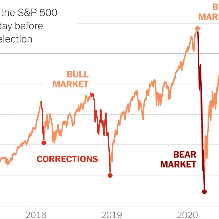 What Constitutes A Stock Market Crash