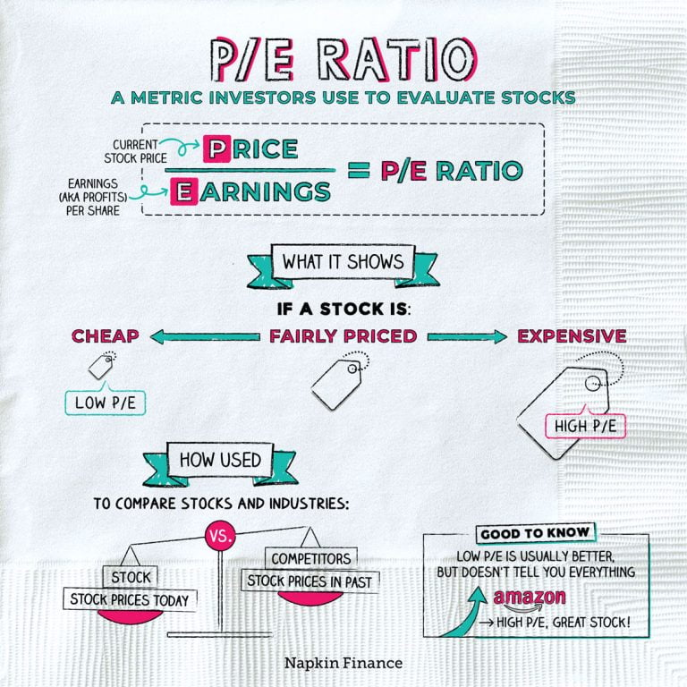 What Is A Good Price Earnings Ratio