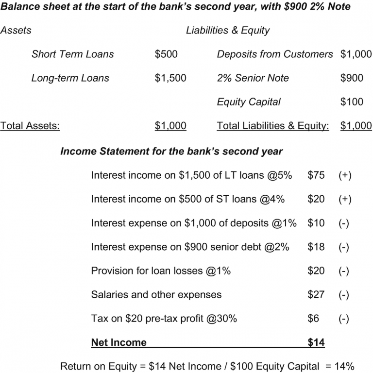 What Is Levered Free Cash Flow