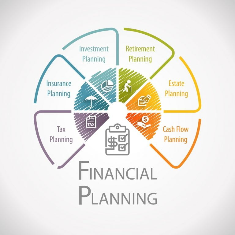What Is Required To Be A Financial Advisor