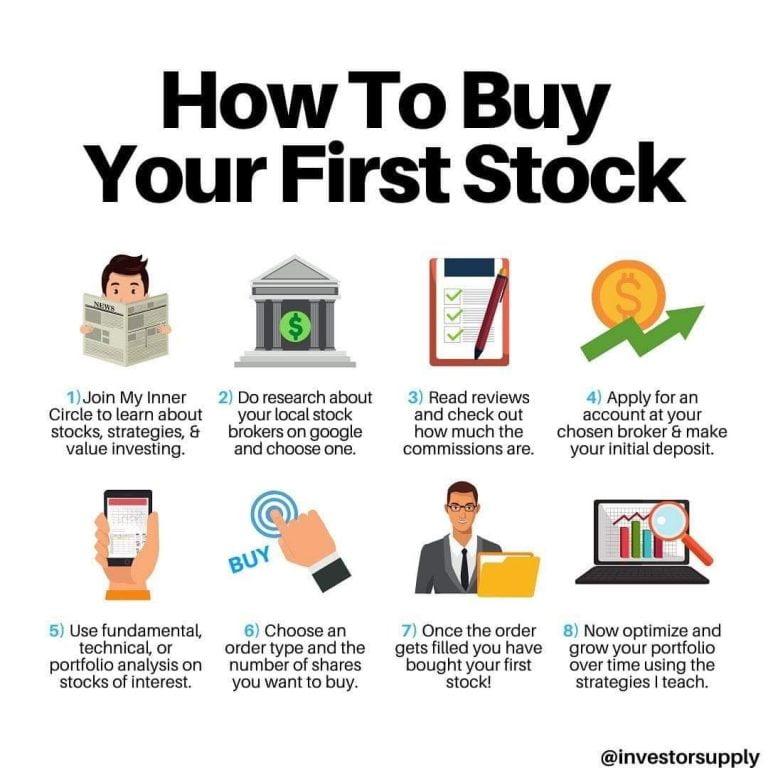 Where To Buy Google Stock