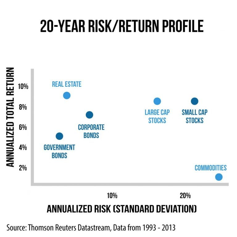 Which Investment Has The Least Risk