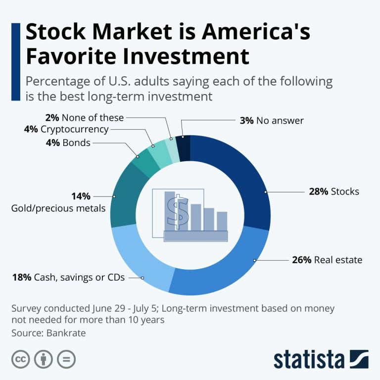 Why Do People Invest In The Stock Market